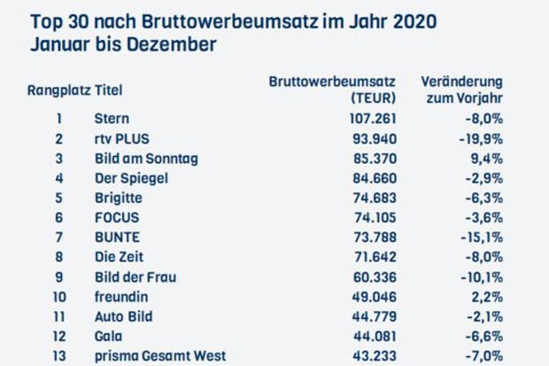 2021_nielsen_werbeumsatz_pz_online_PZO