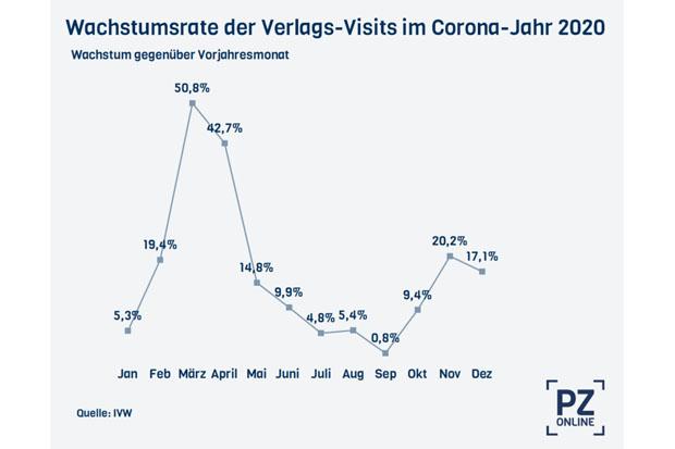 pz-online-visits-corona-2020